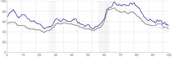 Scranton, Pennsylvania monthly unemployment rate chart